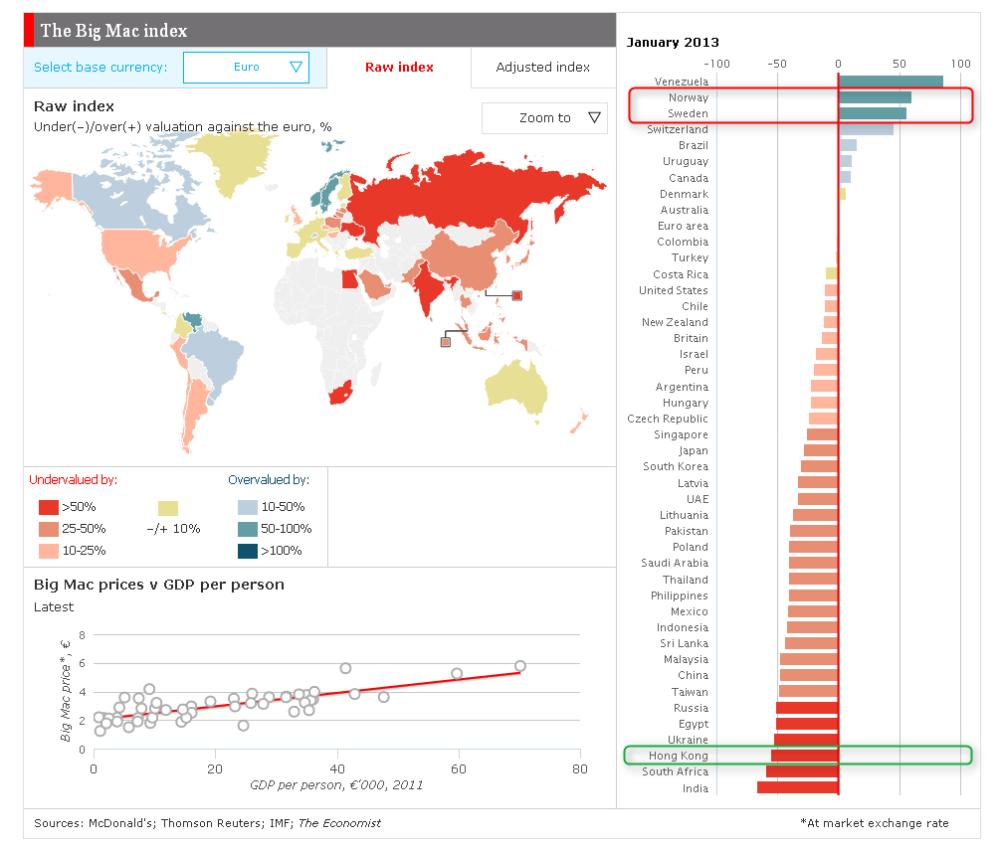 北歐雙雄排在 Big Mac Index 二三位