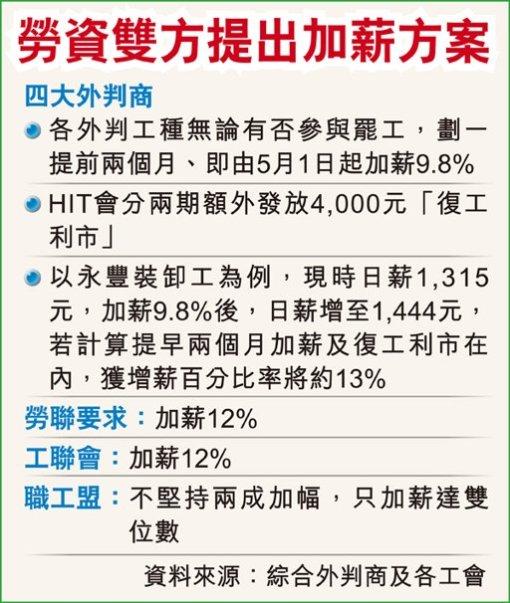 勞資雙方提出加薪方案